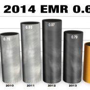 Congratulations on the 2014 0.60 EMR